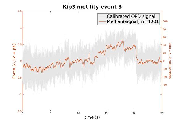 PHOQUS - esr6-fig1_b012xmotilitytracesdisplacement
